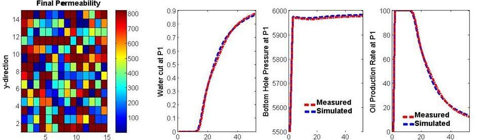 Oil Reservoir Characterization